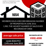 Ottawa Real Estate Market update June 2016